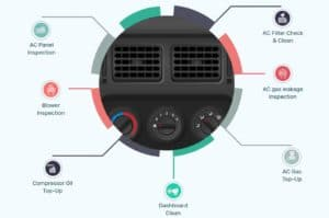 Car Air conditioning system repair
